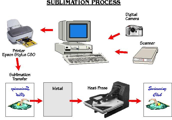 Sublimation Menzies Amp Co